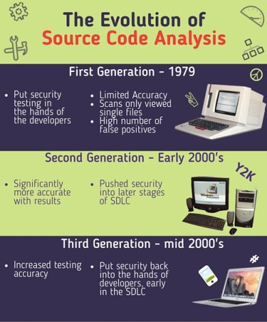 Source code analysis - history diagram