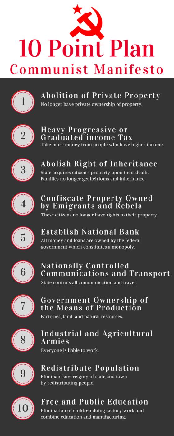 Communist Manifesto, Marx's 10 Pt Plan