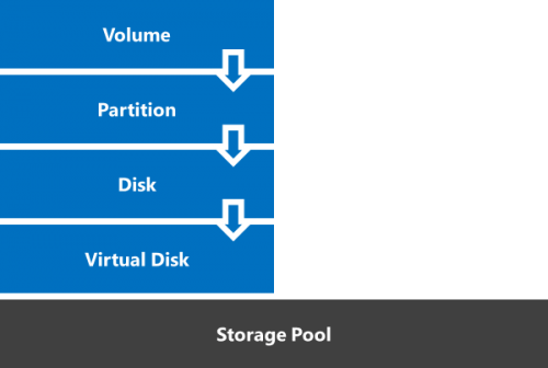 Deploying Storage Spaces Direct – Part 11 #StorageSpacesDirect #mvphour