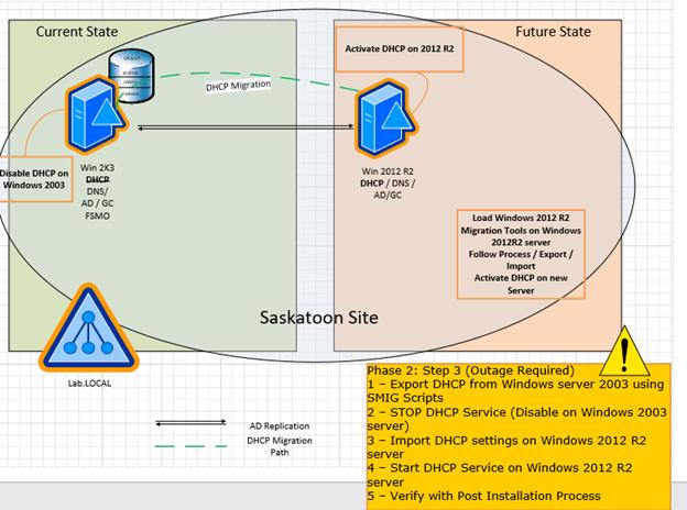 DHCP Migration – Windows Server 2003 (2008) to Windows