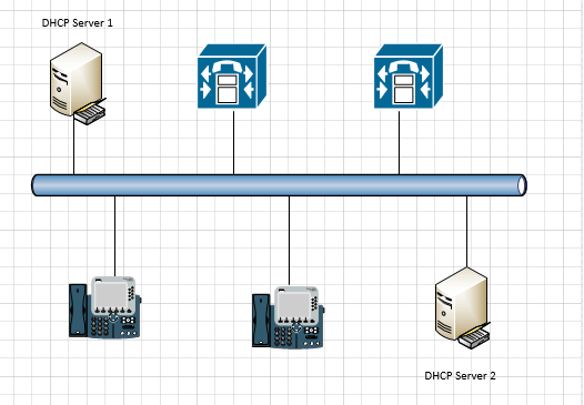 DHCP SERVER FAILOVER CLUSTER WITH CISCO CALLMANAGER /IP PHONE #CISCO #WINDOWSSERVER #MICROSOFT #MVPHOUR