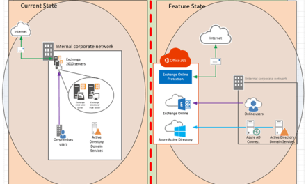 STEP BY STEP MIGRATE EXCHANGE FROM ON-PREMISES TO OFFICE 365 PART 1- PRE-REQUISITES #OFFICE365 #MVPHOUR #STEP-BY-STEP