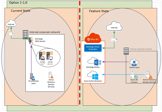 Step By Step Migrate Exchange From On Premises To Office 365 Part 1