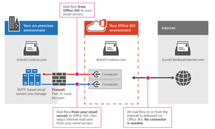STEP BY STEP MIGRATE EXCHANGE FROM ON-PREMISES TO OFFICE 365 PART 11 – CREATE A CONNECTOR FROM Office 365 TO ON-PREMISES #OFFICE365 #MVPHOUR #STEP-BY-STEP