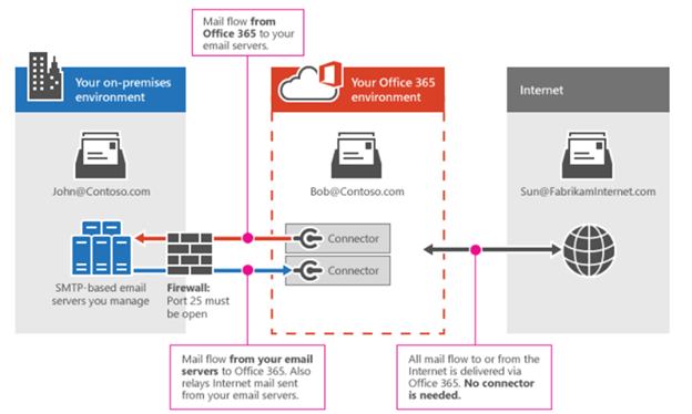 how to create a bulk mail group office 365