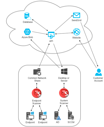 SupTool: Using Azure to Monitor Windows Endpoint Health #MVPHour #CanITPro #MVPBuzz