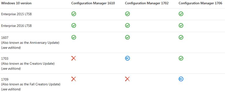 Windows 10 Deployments and SCCM Compatibility #Windows10 #MVPHour