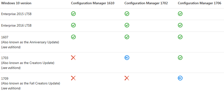 Windows 10 Deployments and SCCM Compatibility #Windows10 #MVPHour