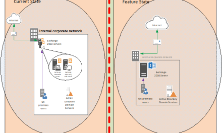 SITE-TO-SITE VPN FROM CISCO MERAKI TO AZURE AND VEEAM BACKUP COPY TO