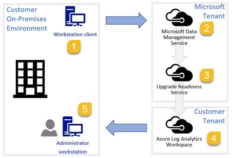 Configuring Windows Analytics: Part 1 Prerequisites