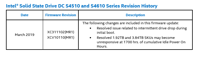 Critical Firmware Update Required for Intel Solid Sate DC S4510 and S4610 Drives – #StorageSpacesDirect