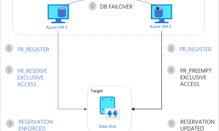 Shared Disks in Azure: Clusters to Azure in 3, 2, 1…