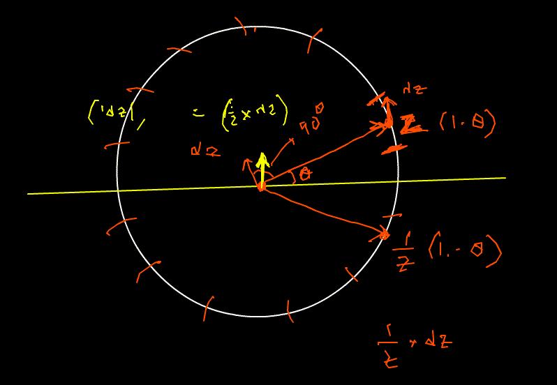 Visualizing Complex Line Integral