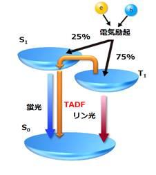 TADF.jpg