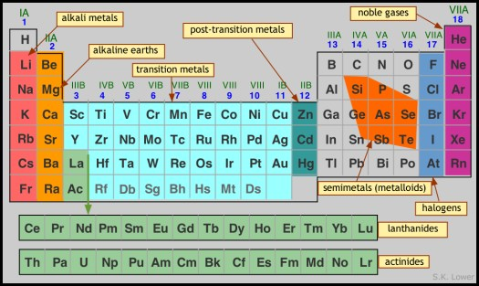 Periodic table of elements family group names periodic diagrams periodic table element families main group elements urtaz Images