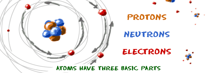 Atoms are made of electrons, neutrons, and protons.