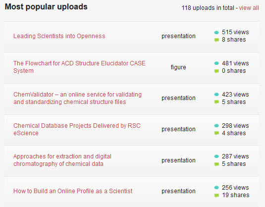 Top viewed presentations on Figshare