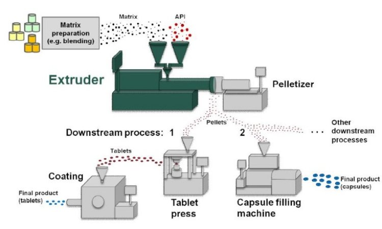 New in our portfolio: micro pelletizing systems for pharma & food