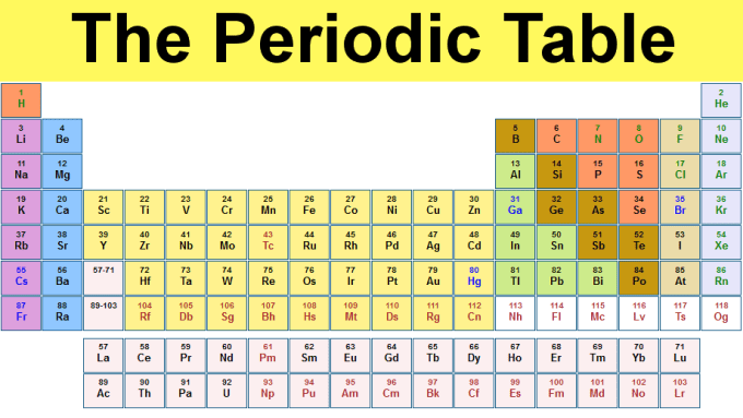 Interactive Periodic Table Virtual Lab Answer Key | Elcho ...