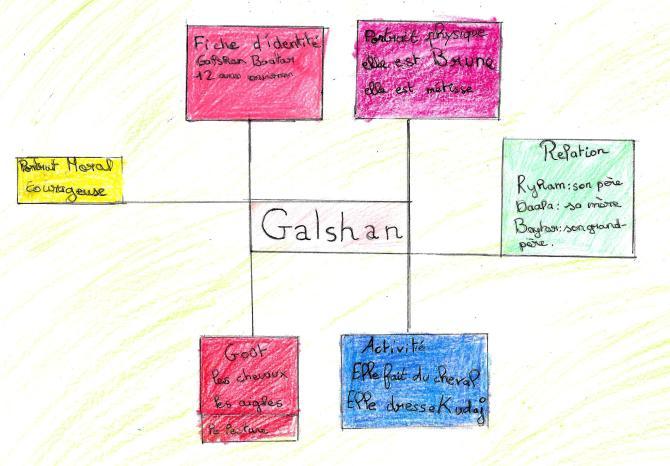 Portrait soleil de Galshan par Galine et Audrey