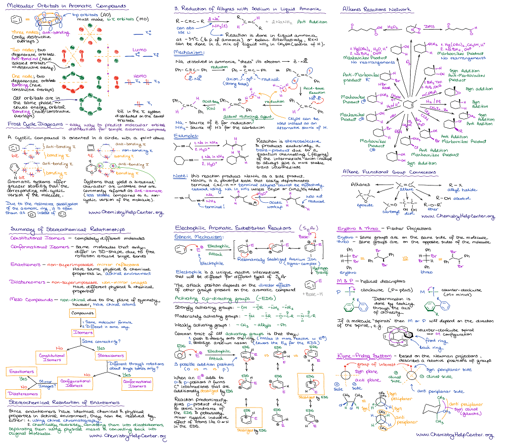 Organic Chemistry Cheat Sheets And Summary Notes