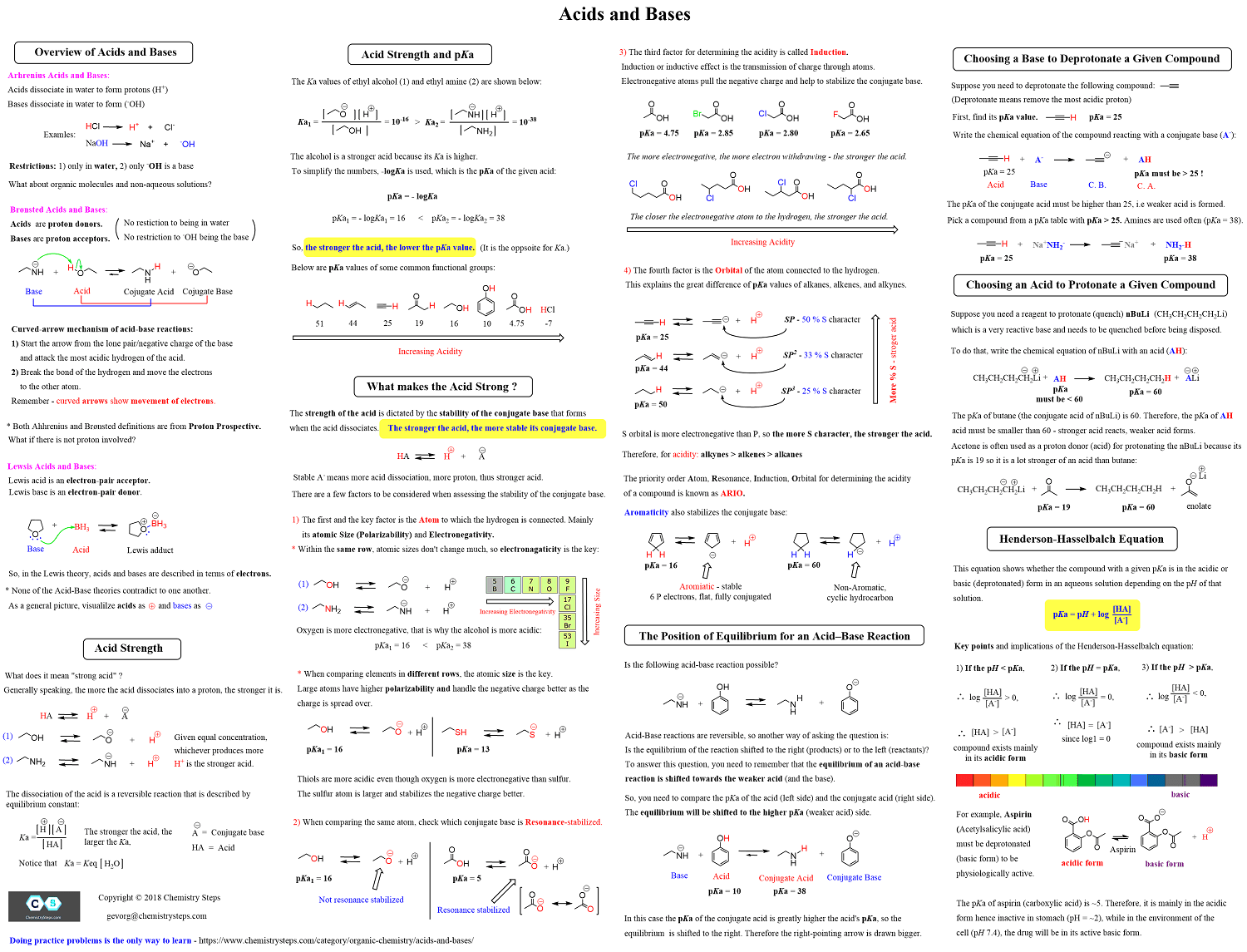 Dat General Chemistry Equation Sheet