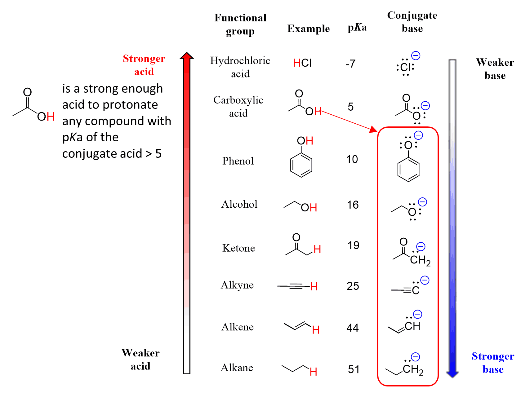 Table Of Acids And Bases