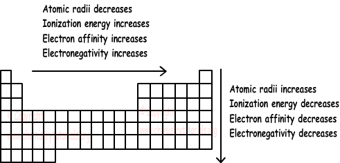 Periodic table with atomic radius and ionization energy periodic periodic properties of elements with examples online chemistry urtaz Images