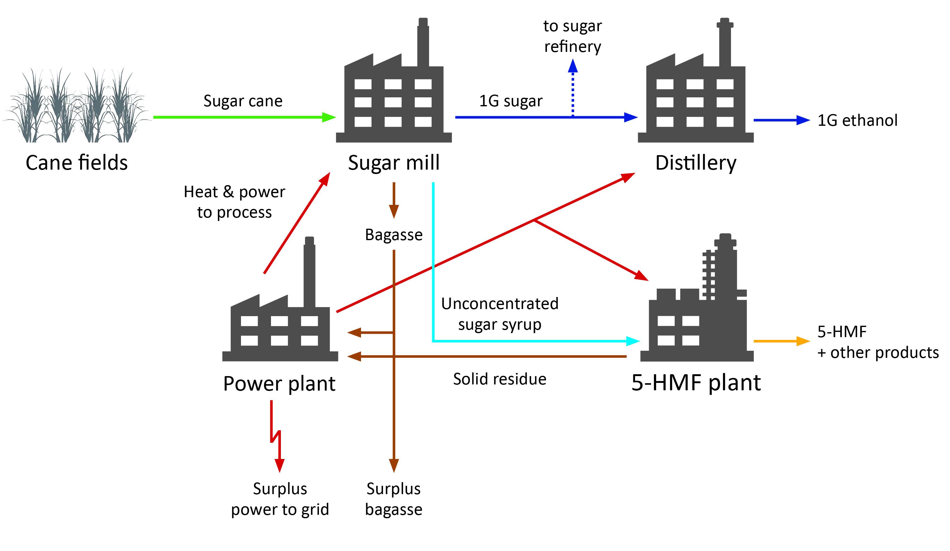 T Klausli On Platform Chemicals From Renewables