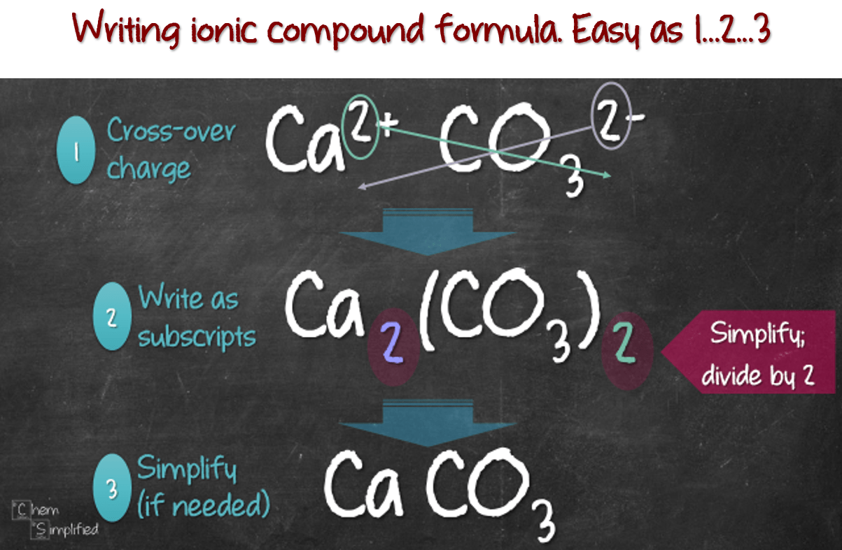 Writing Formula For Ionic Compounds Chemsimplified