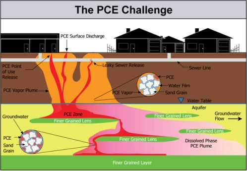 PCE Challenge Spill