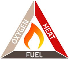 Oxygen Heat Fuel Diagram