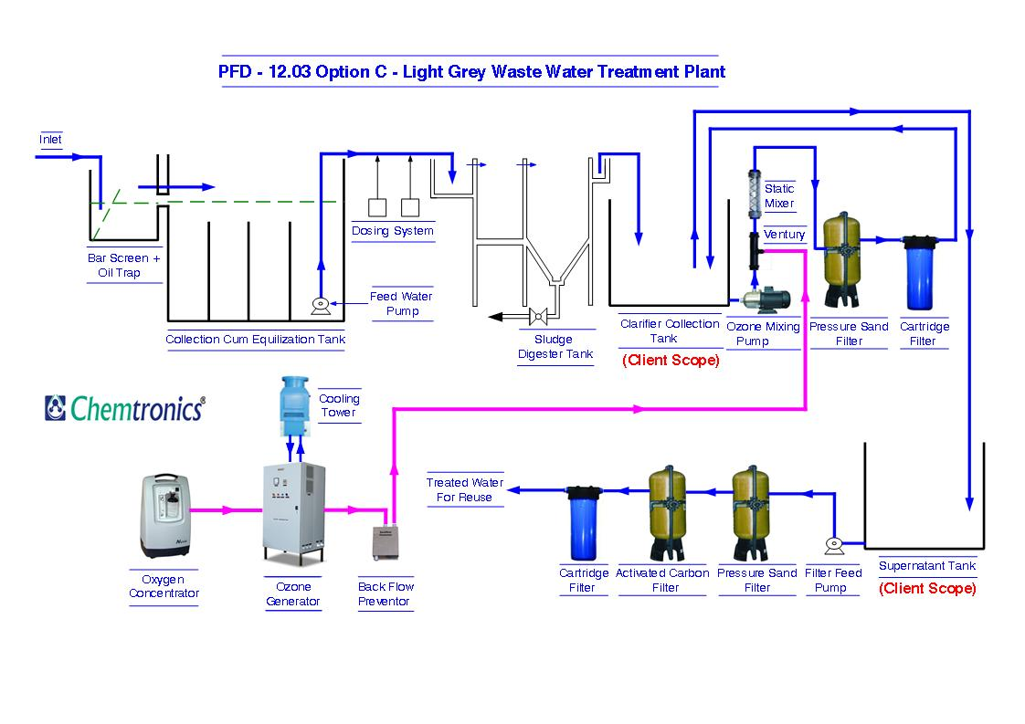 Ozone Water Treatment Process Diagram