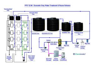 Ozonation Process Flow Diagrams, Process Flow Diagram, pfd, Mumbai, India