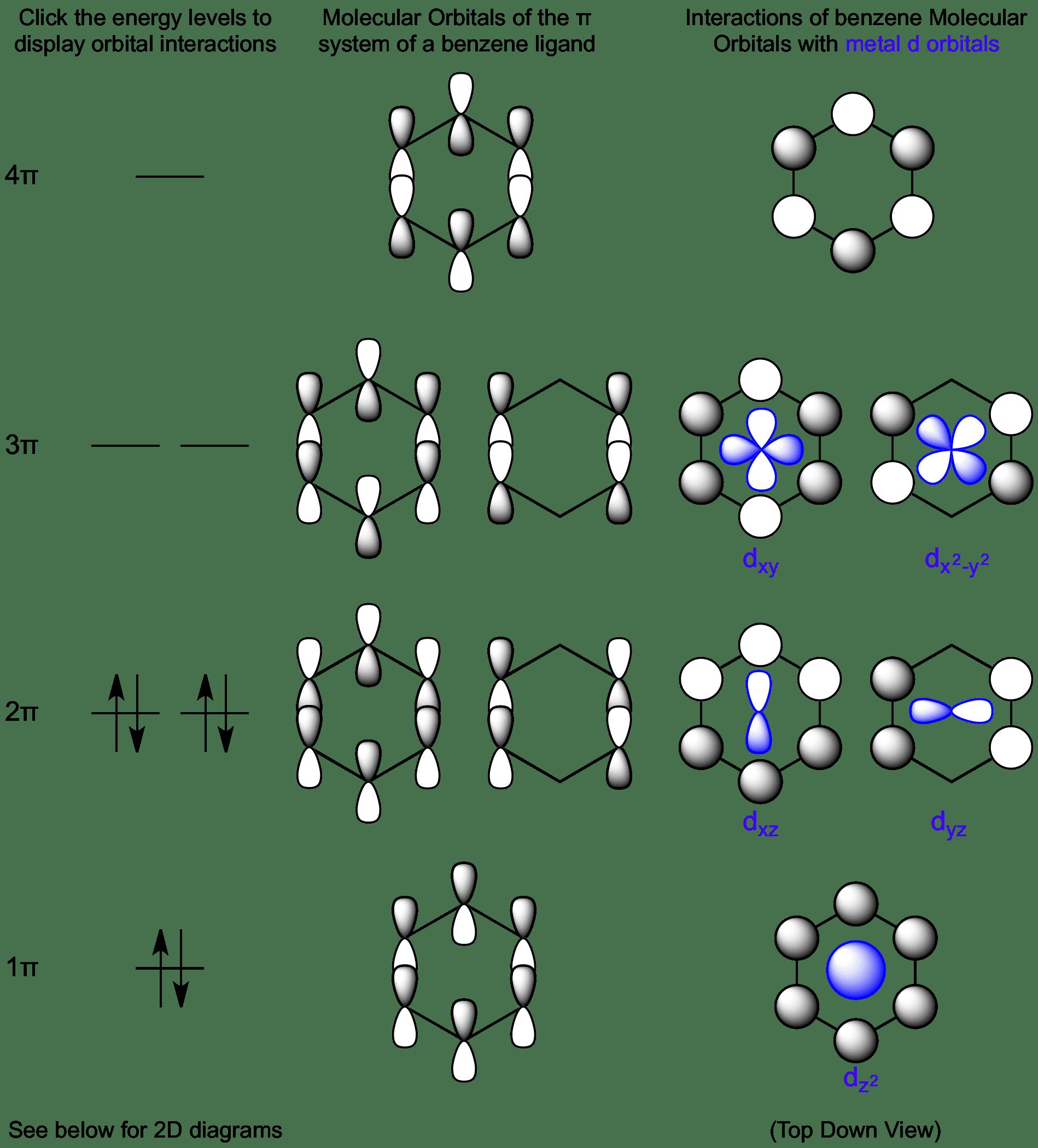 Interactions Between Benzene Molecular Orbitals And Metal D Orbitals