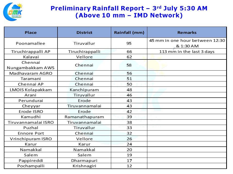 Monsoon Break Thunderstorms flex muscle over TN