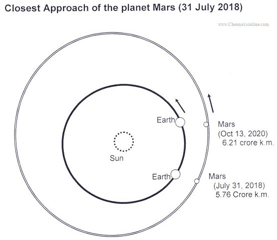 Planet Mars near the Earth