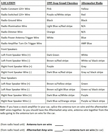 1996 jeep grand cherokee radio wiring diagram free picture list of 2010 Jeep Grand Cherokee Stereo Wiring