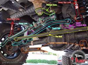 Do I need a new tie rod or track bar?  Jeep Cherokee Forum