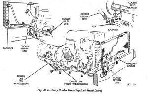 Pic, Transmission Cooler Lines  DiagramChart  Jeep