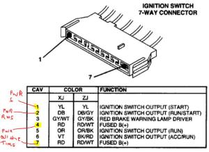 94 Xj no power to ignition switch  Jeep Cherokee Forum