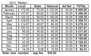 2012 Realtor Pro-Rated Dues