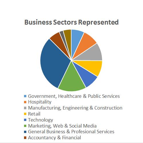 Sectors Represented