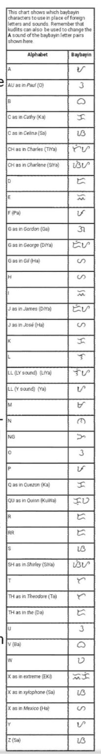 Baybayin vowels and consonants Chesz Dylan
