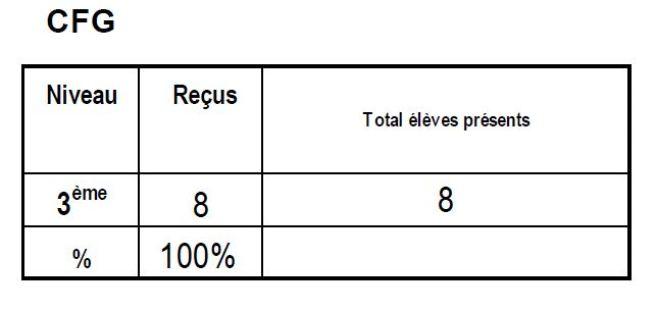 Résultats_CFG_2018