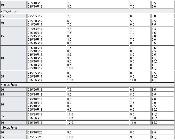 Таблица соответствия шин и дисков для автомобиля.