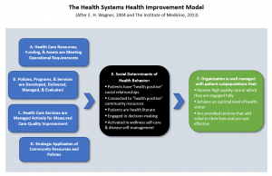 Improvement Model