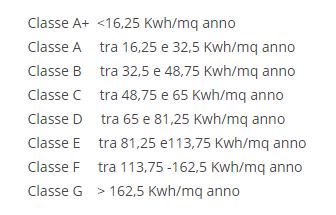 Come calcolare la classe energetica della casa