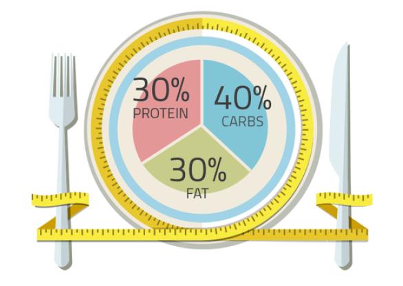 Dieta La Zona