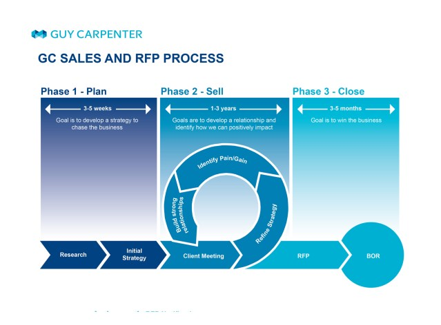 Sales and RFP Process